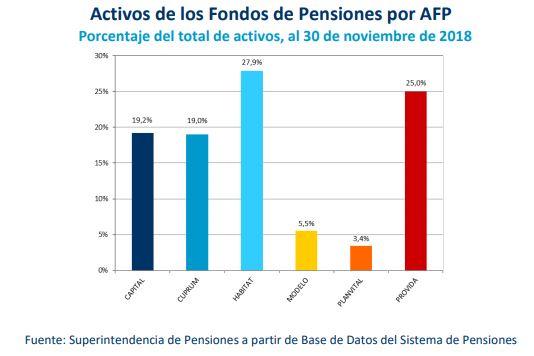 AFP 2019: activos de los fondos de pensiones por afp