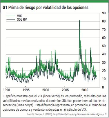 prima riesgo por volatilidad de las opciones