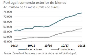 portugal balanza comercial