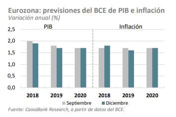 previsiones eurozona PIB