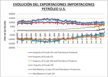 evolución exportaciones importaciones petroleo