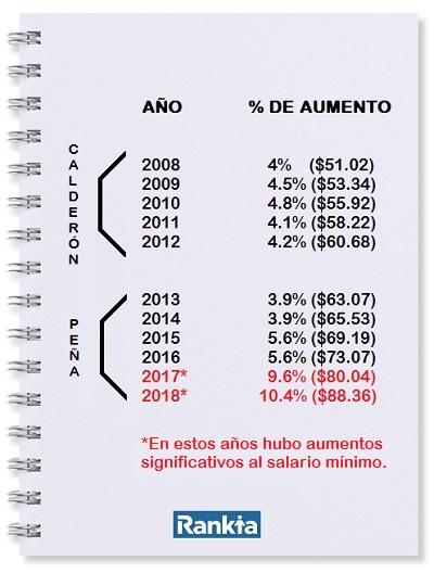 Aumentos al Salario Mínimo