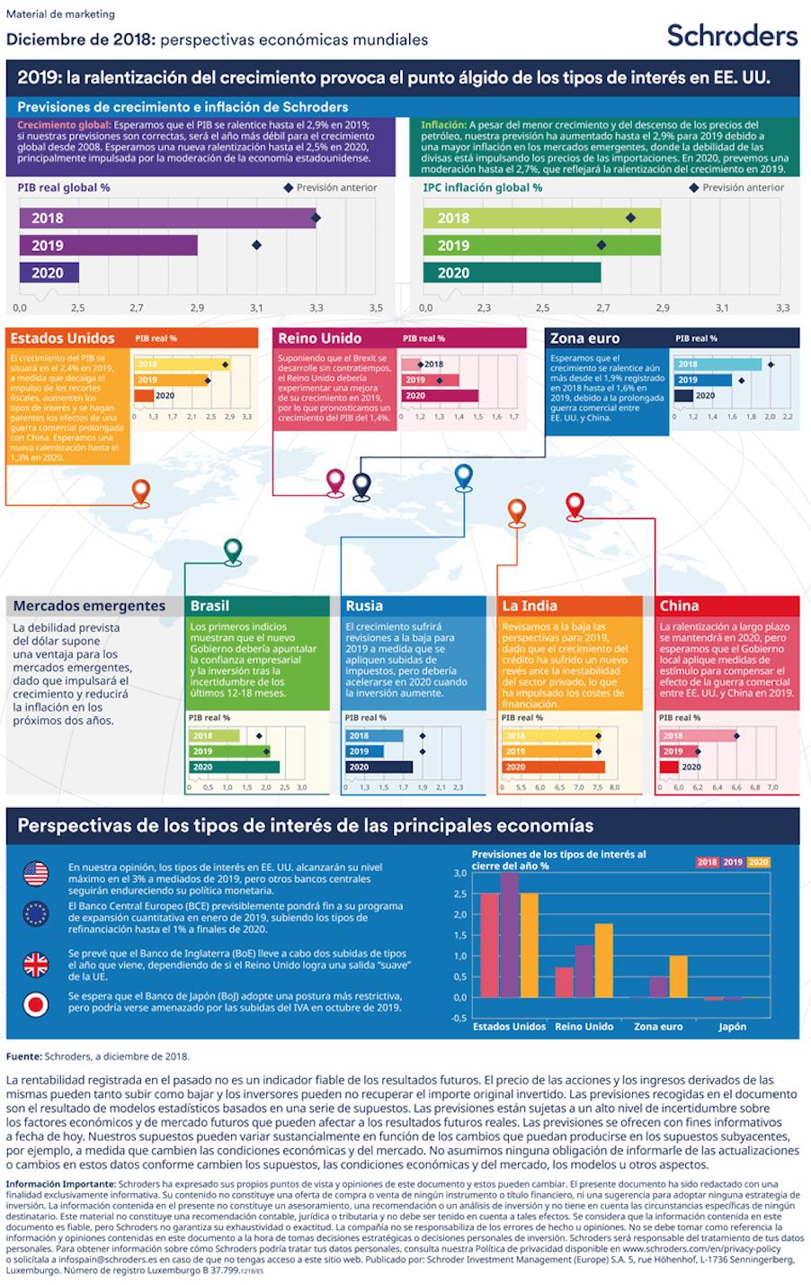 Infografia Schroders