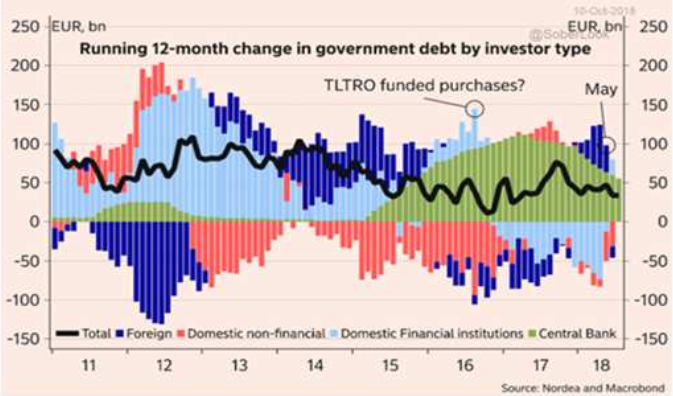 italy bond purchases by investor