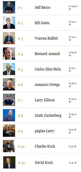 Hombres más ricos del mundo