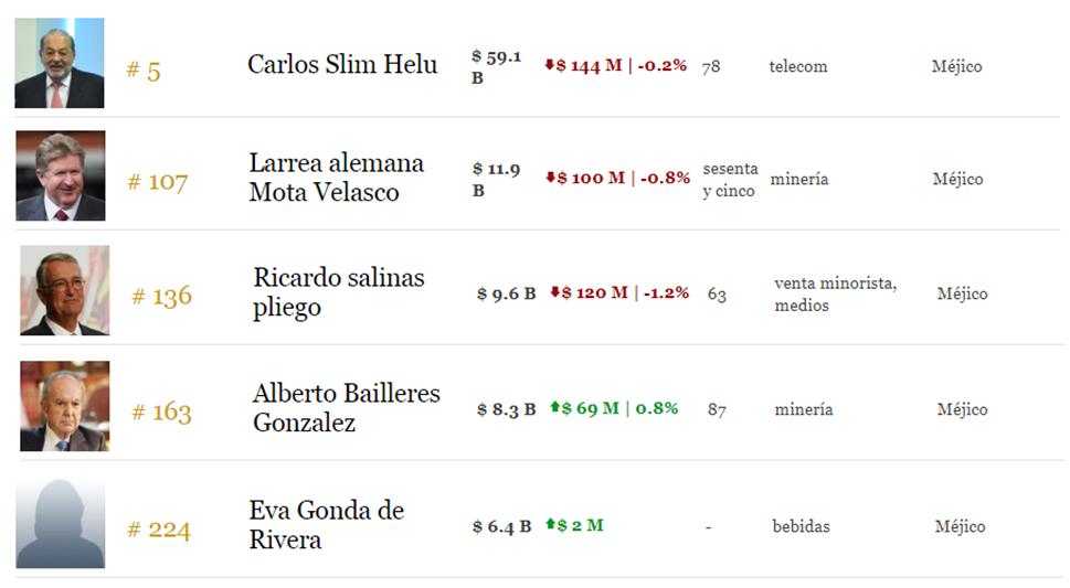 Hombres más ricos de México