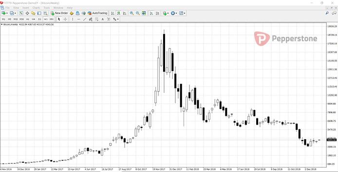 gráfica bitcoin