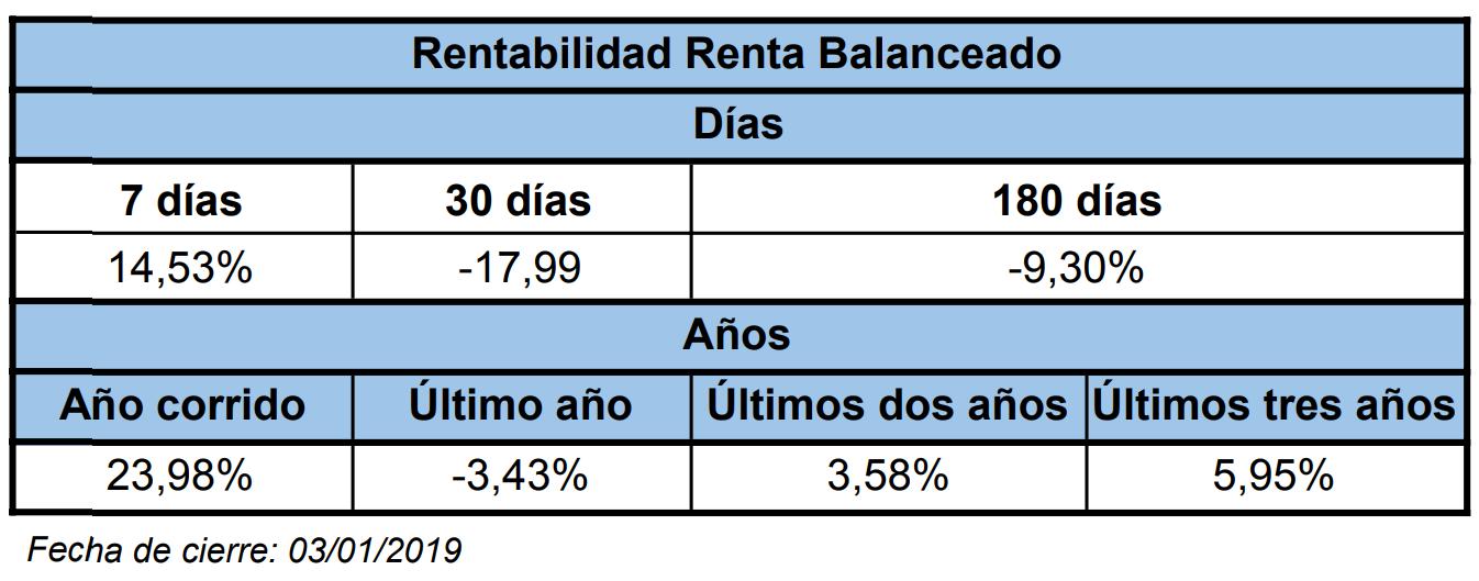Mejores fondos de inversión para 2019: Fiduciaria Bancolombia (Renta Balanceado)