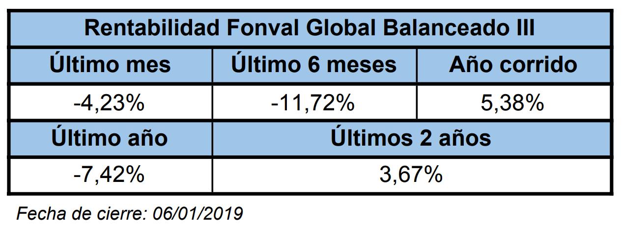 Mejores fondos de inversión para 2019: Credicorp(Fonval Global Balanceado III)