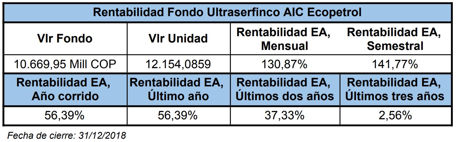 Mejores fondos de inversión para 2019: Ultraserfinco S.A. (Ultraserfinco AIC Ecopetrol)