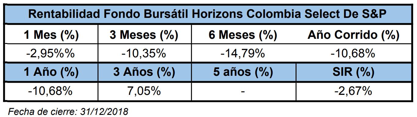 Mejores fondos de inversión para 2019: Fiduciaria Bogotá (Fondo Bursátil Horizons Colombia Select De S&P)