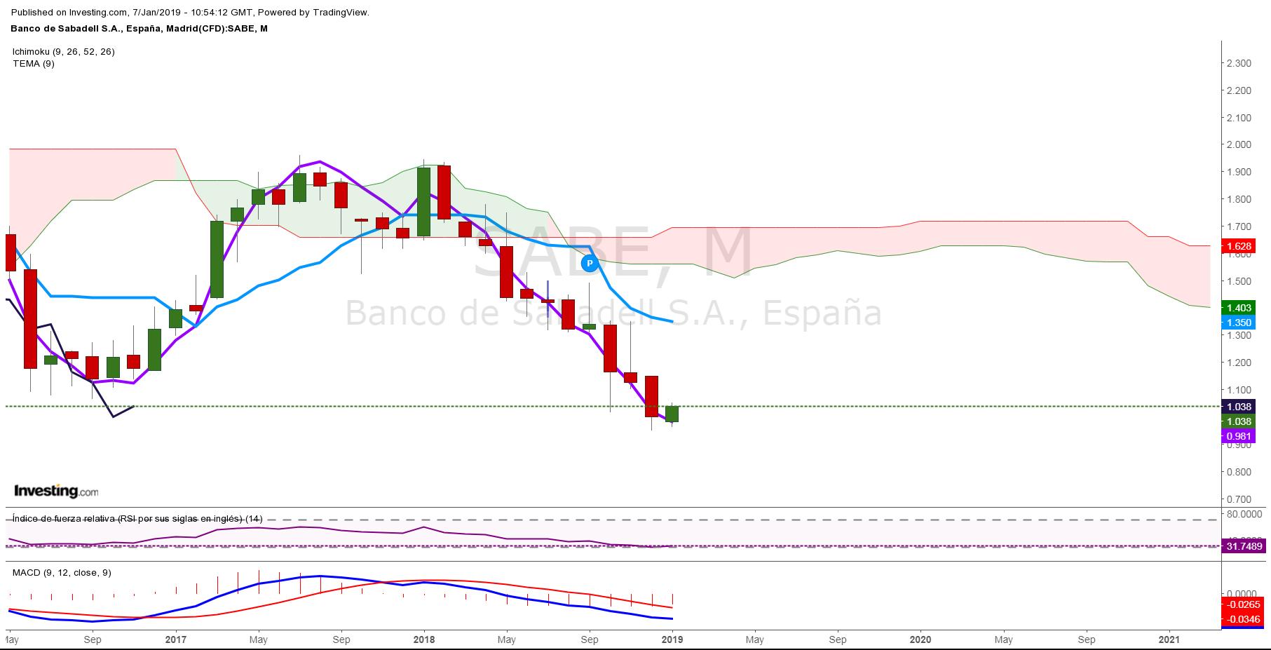 Banco Sabadell Mensual