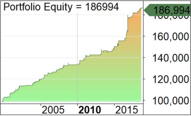 portfolio equity