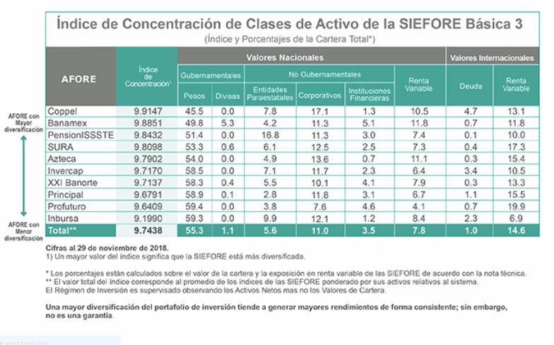 Mejores afores 2019: diversificación inversiones SB3
