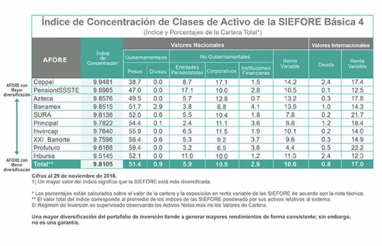 Mejores afores 2019: Diversificación inversiones SB4