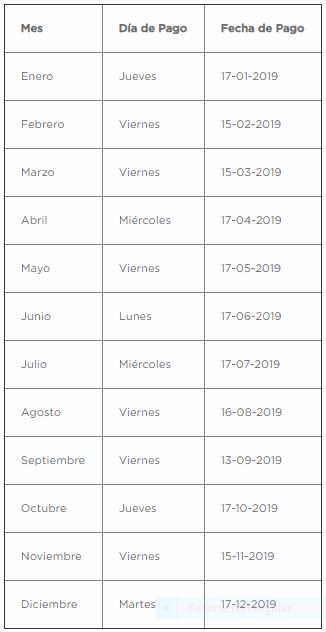 AFP: Calendario de pago 2019 de AFP Cuprum