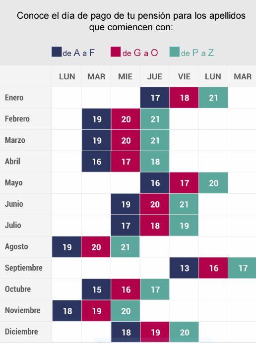 AFP: calendario de pago 2019 de AFP Habitat