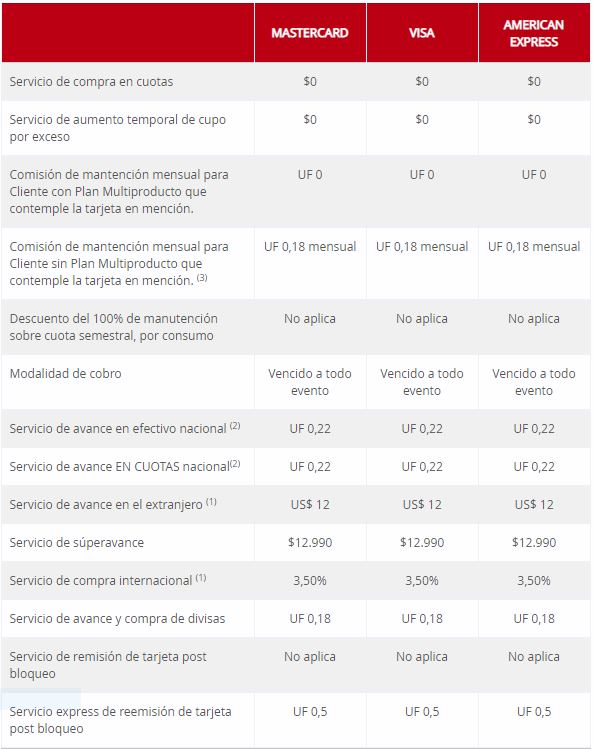 Mejores tarjetas crédito 2019: Gold Santander LATAM PASS