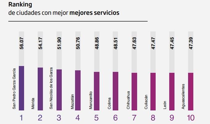 Ciudades con mejores servicios