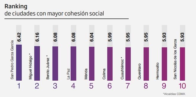 ciudades con mejor cohesión social