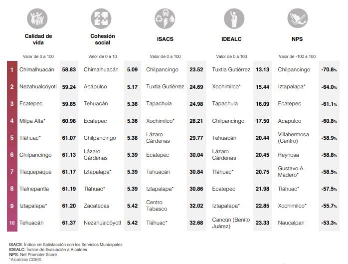 Peores ciudades para vivir mexico 2019