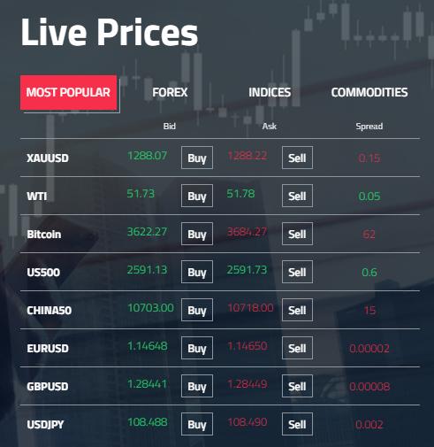 spreads fp markets