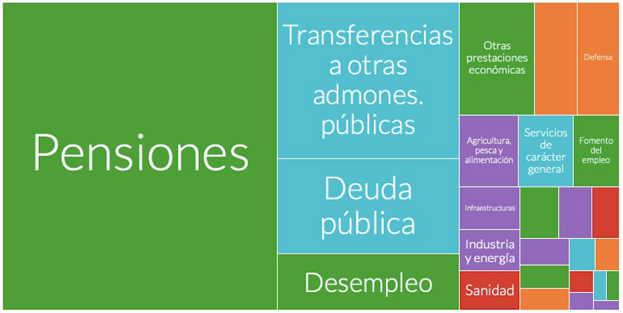 Presupuestos para España, 2019