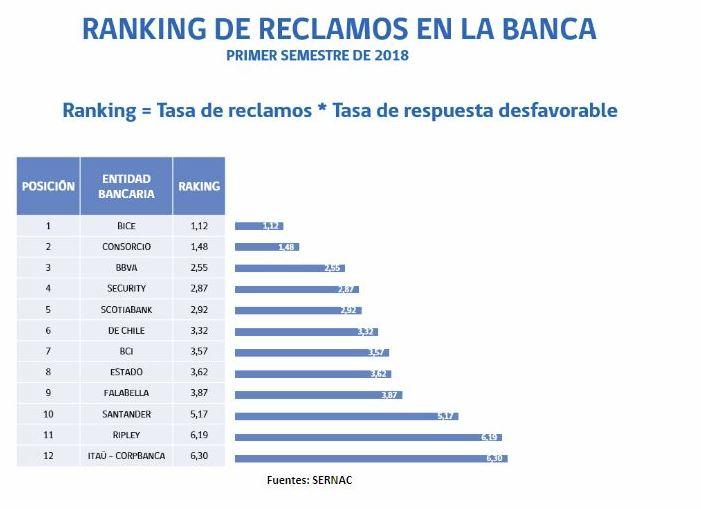 Mejore cuentas corrientes 2019: Reclamos banca