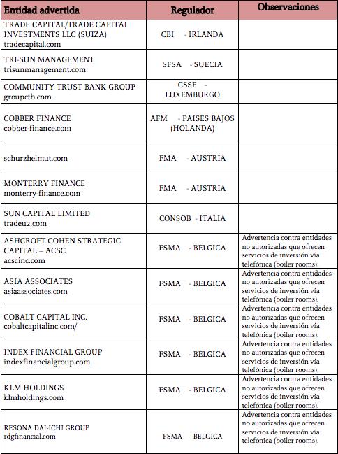 chiringuitos financieros internacionales