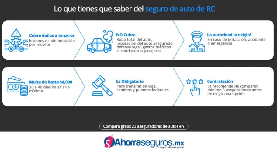 Multa de 2 a 4 mil pesos por no tener seguro de auto en 2019