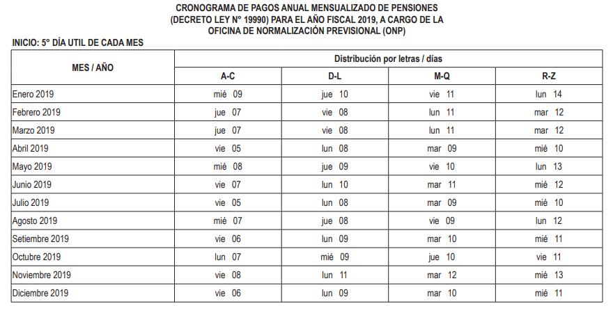 Calendario De Octubre 2019 Peru.Cronograma De Pagos Banco De La Nacion 2019 Rankia