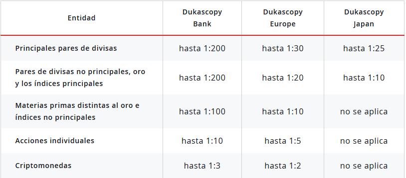Cuenta de demostración de opciones binarias dukascopy