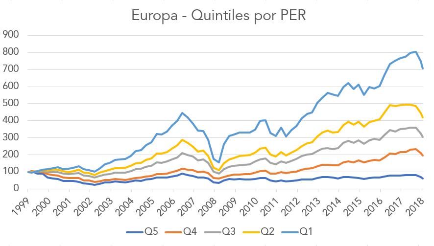 Fortior Capital EU Quintiles por PER