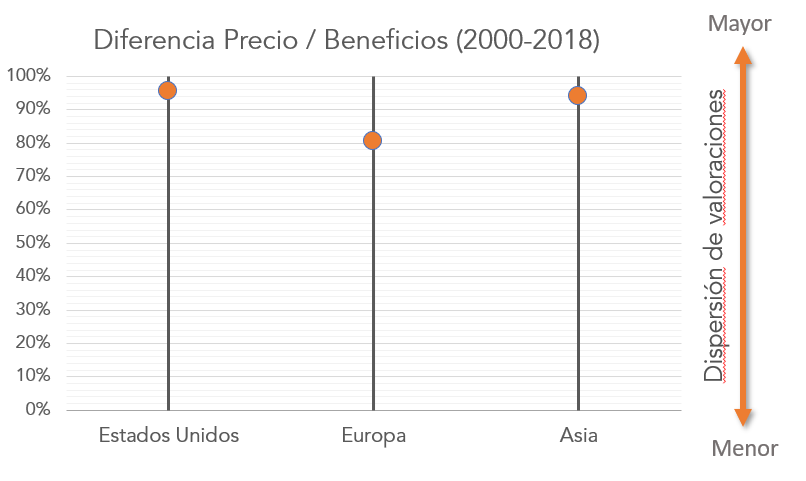 Fortior Capital Precio/Beneficios