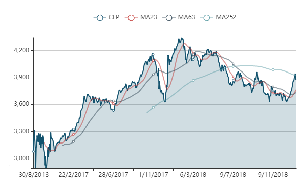cotización fondo etf ETF IT NOW S&P/CLX IPSA UNICA CL0002009646