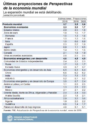 perspectivas economía mundial