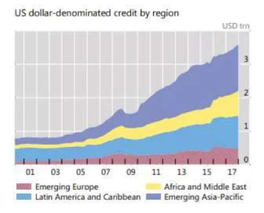 dolar circulacion
