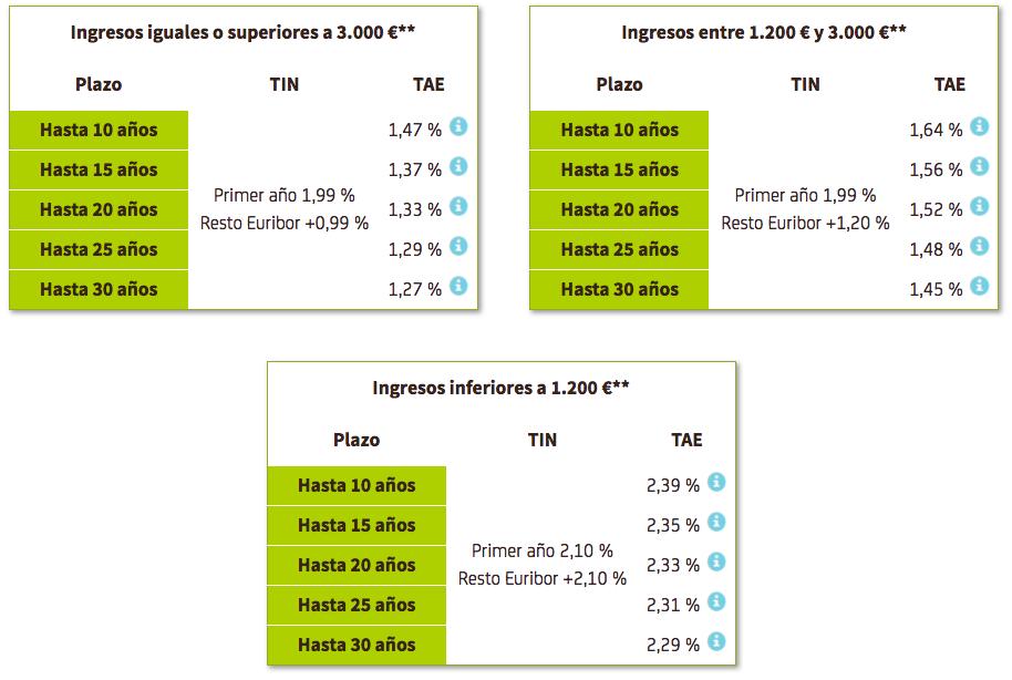 Hipoteca Bankia interés