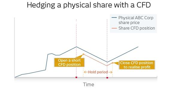 Fuente del gráfico CMC Markets