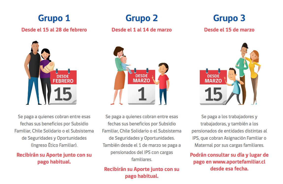 Beneficiarios bono marzo 2019
