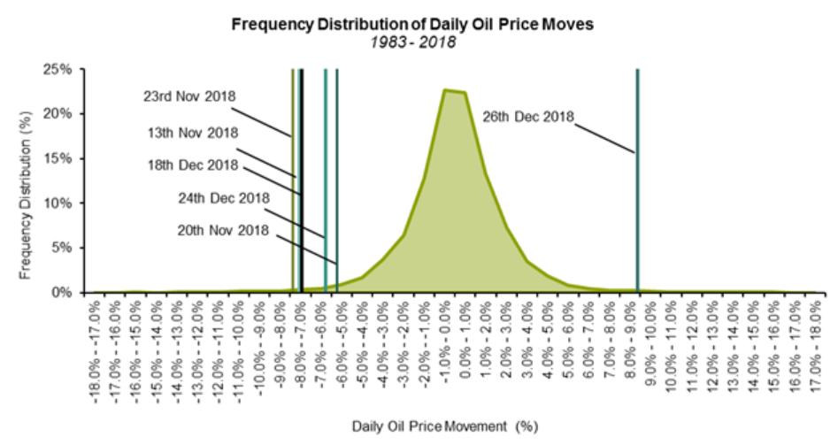 Distribución de Frecuencia de los Precios Diarios del Petróleo