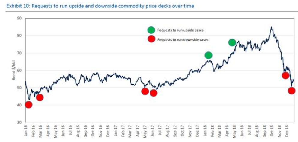 Requests in Commodity Prices