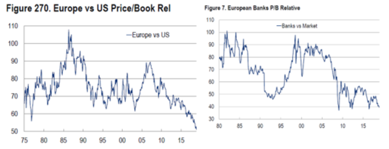Comparativa de Valoraciones Europa vs EEUU