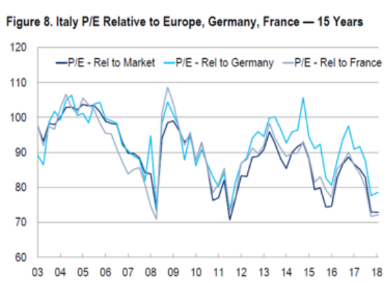Valoraciones Italia frente a Alemania Francia y Europa