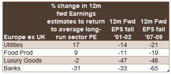 Porcentaje de Variacion en los Beneficios Esperados