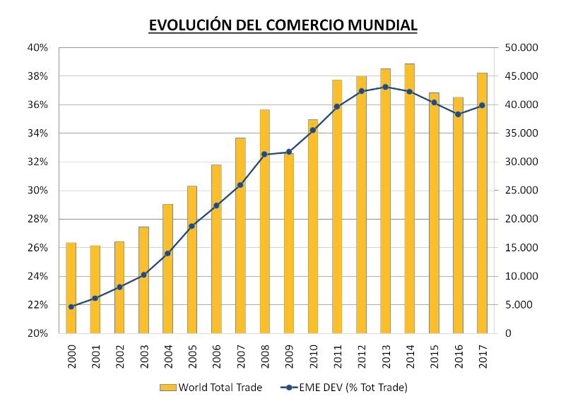 evolucion comercio mundial