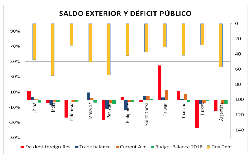 deficit publico y saldo exterior