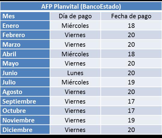 fecha-pago-pensionados-afp-planviital-bancoestado