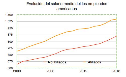 Evolución salario medio Wertefinder
