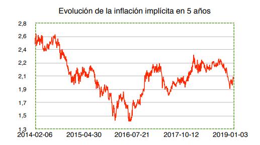 Evolución Inflación Implícita Wertefinder